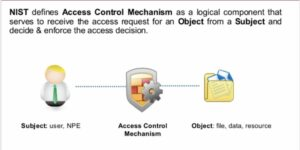 Access Control Mechanism