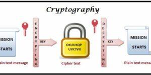 Cryptography turns Plaintext into Ciphertext