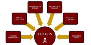 Sources of Exploits in Software
