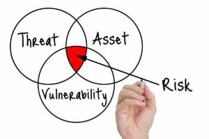 Intersection of Threats, Assets, and Vulnerabilities is your Risk
