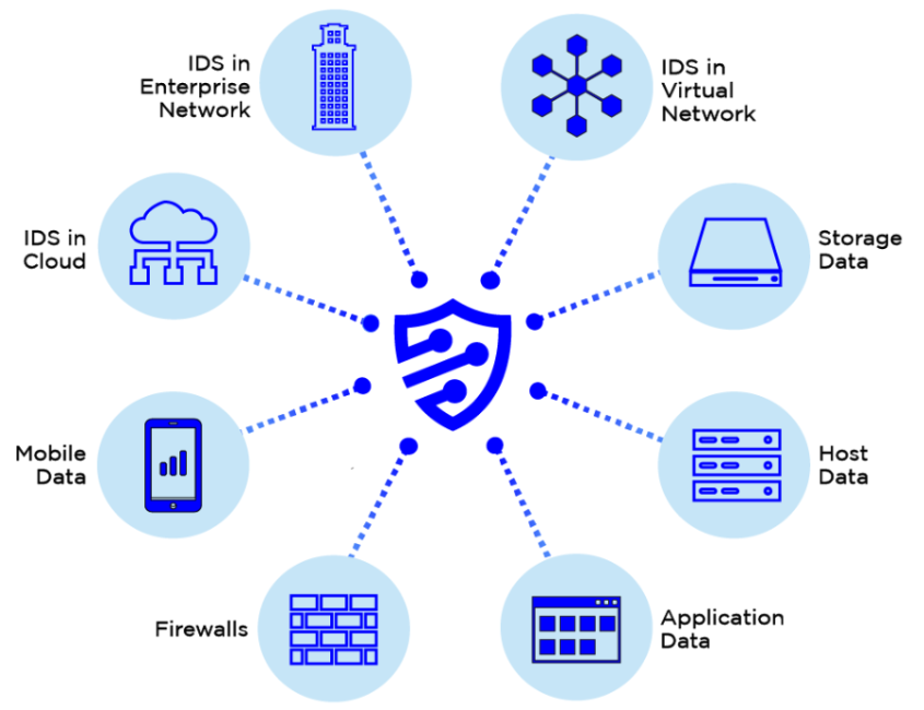 Security Event and Incident Management (SEIM)
