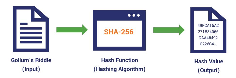 hash value cybrary