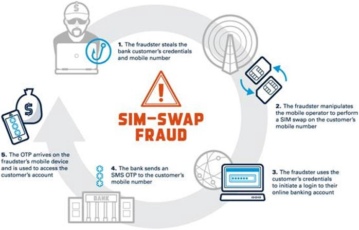 SIM Swapping cyber security
