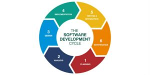 sdlc software development cybrary