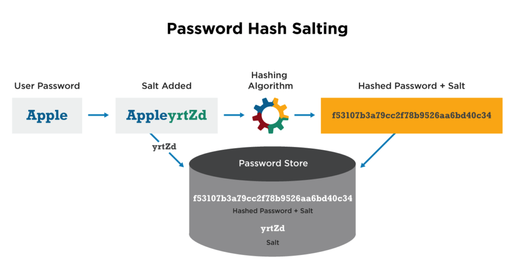 password salting cybrary term