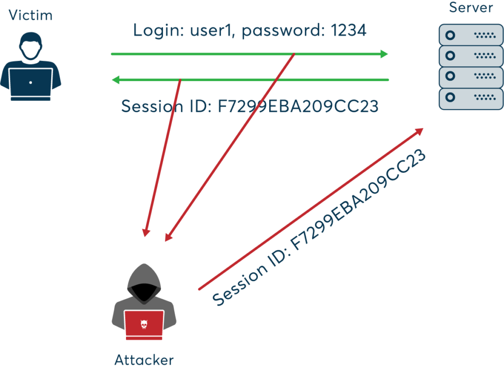 session hijacking cybrary