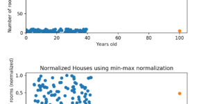 data normalization cybrary