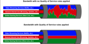 quality of service QoS