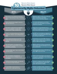 10 Cybersecurity Myths Debunked by CyberHoot