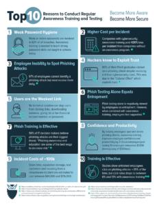 10 Reasons to Adopt Awareness Training by CyberHoot