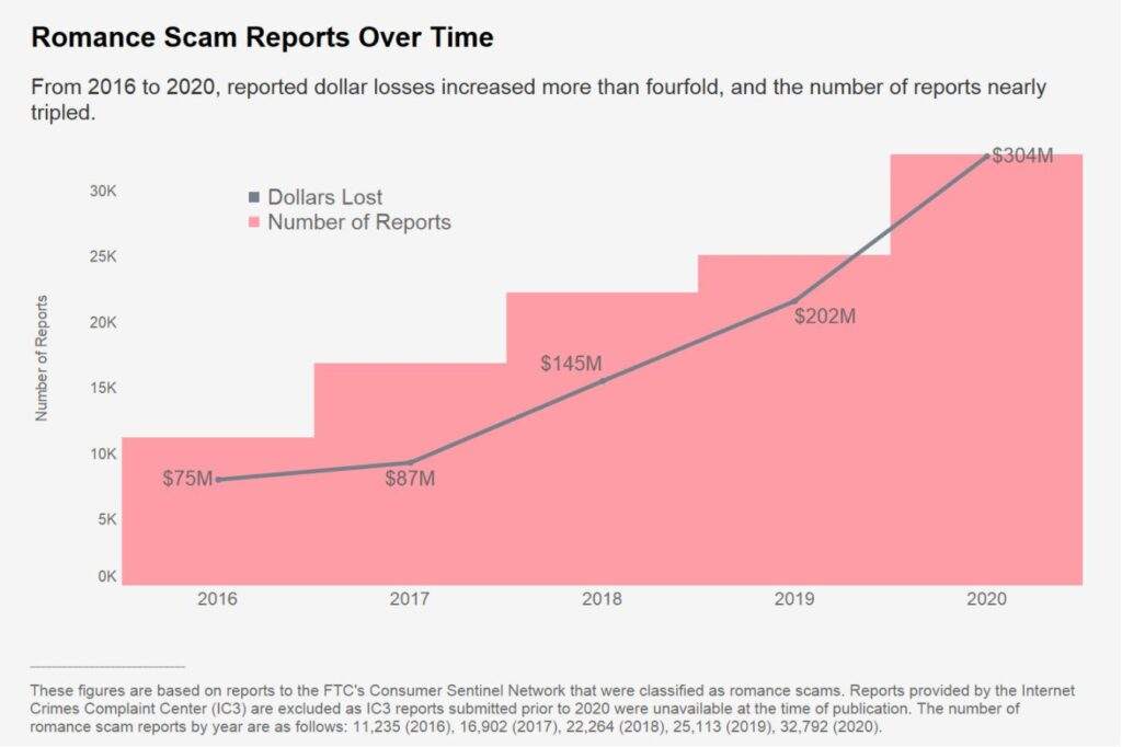 Romance Scam Growth as Reported by FTC Sentinel Network