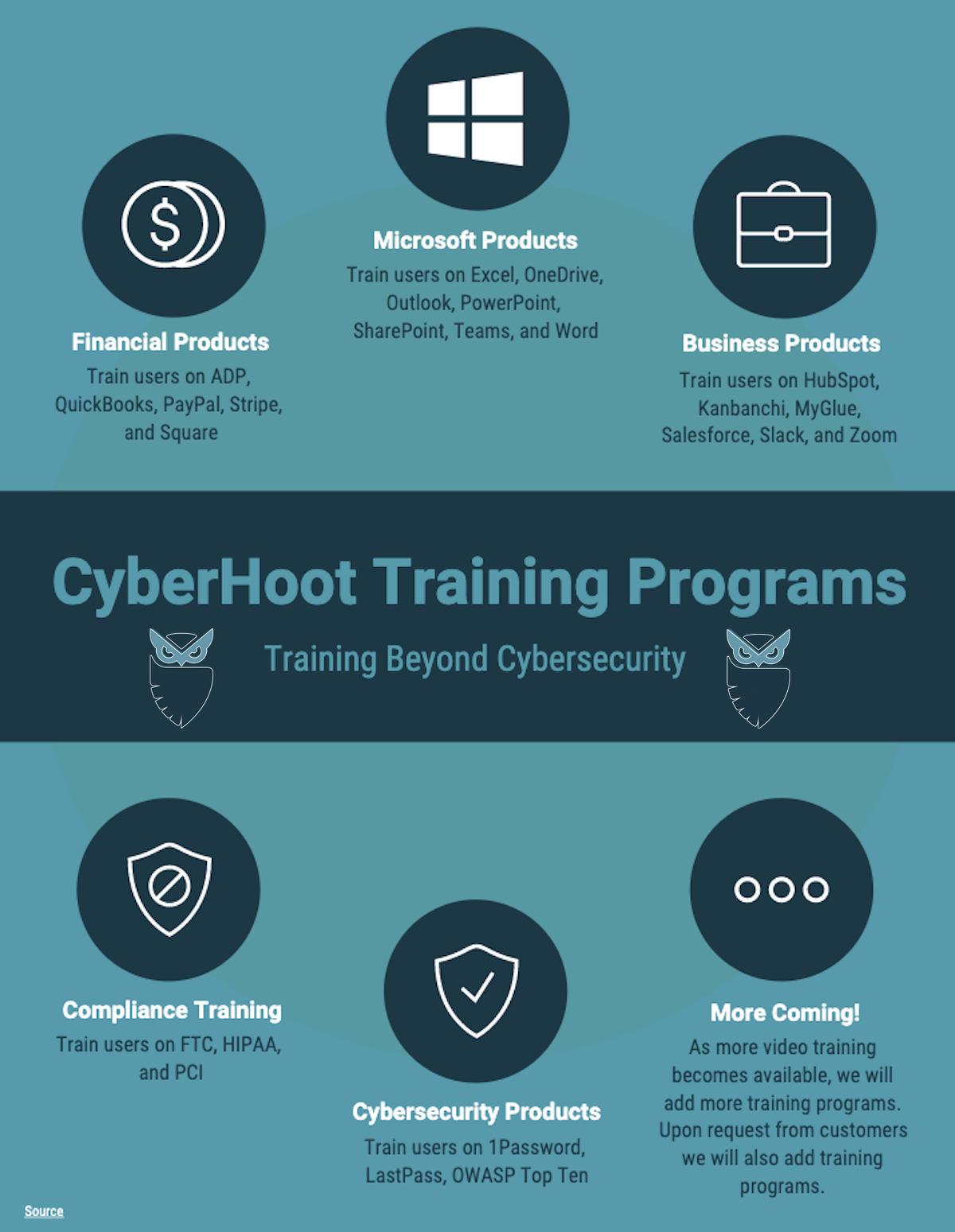 CyberHoot Training Programs