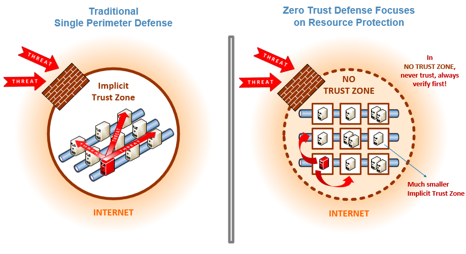 nist zero trust image