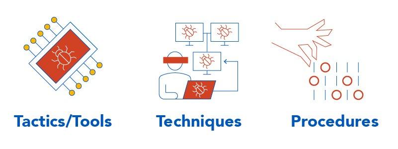 tactics techniques procedures cyber
