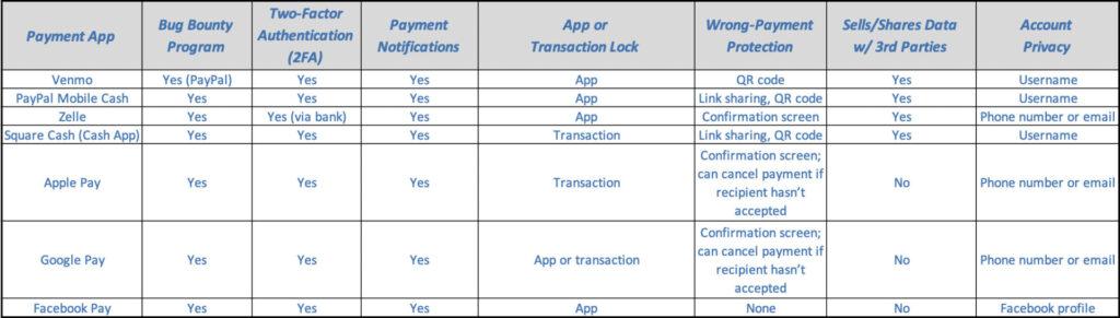 payment app security