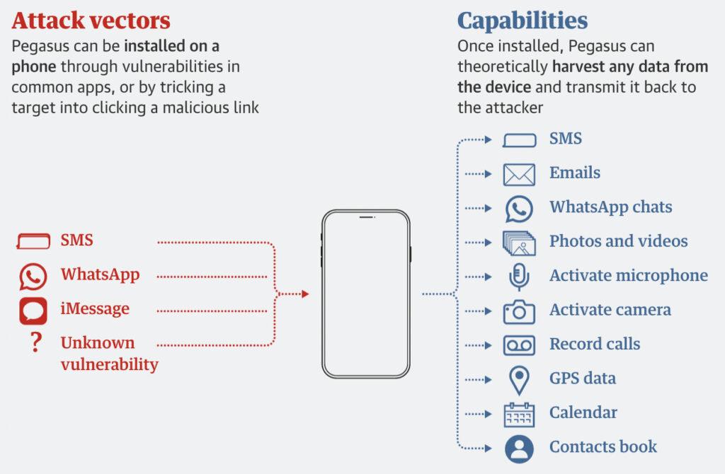 pegasus spyware tech